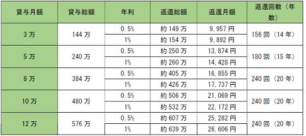 第2種奨学金:年利上限3%